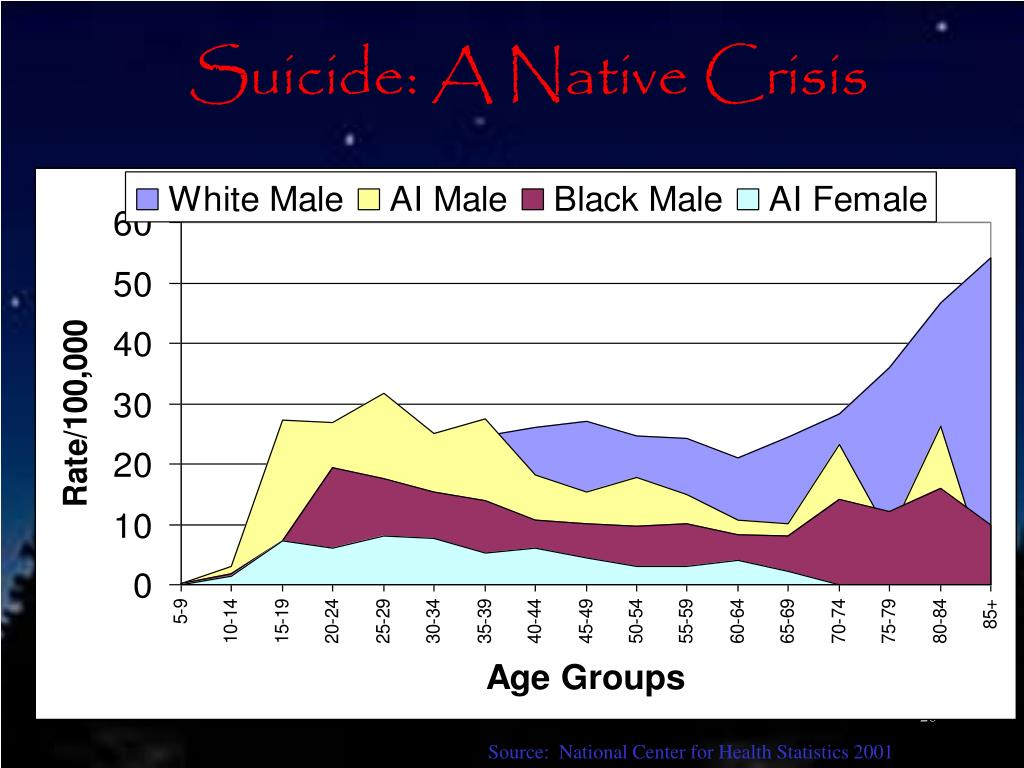 Suicide: A Native Crisis