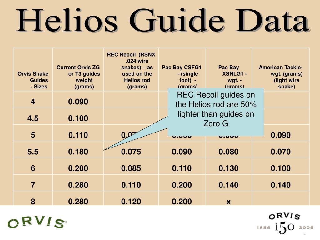 Helios Guide Data