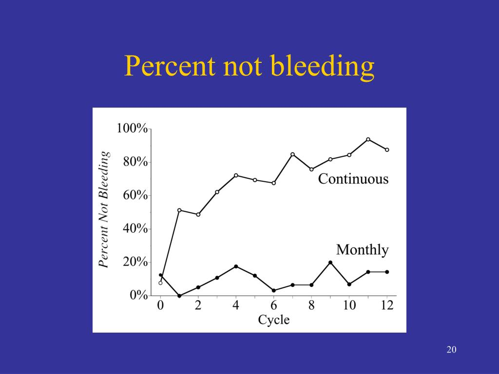 Percent not bleeding