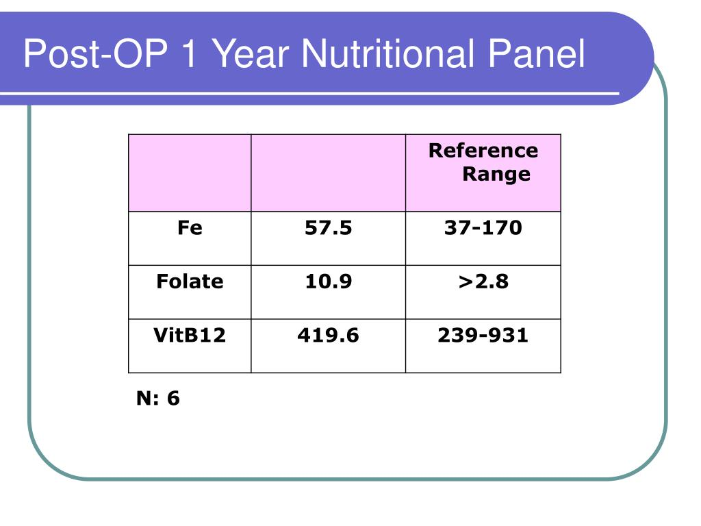 Post-OP 1 Year Nutritional Panel