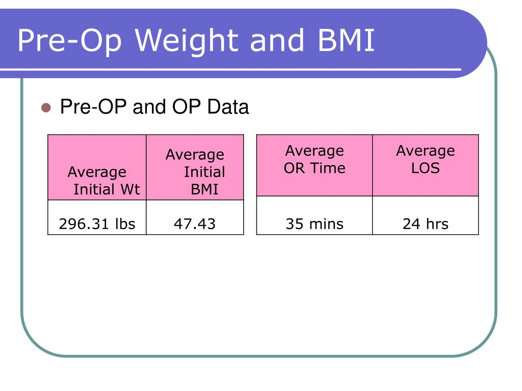 Pre-Op Weight and BMI