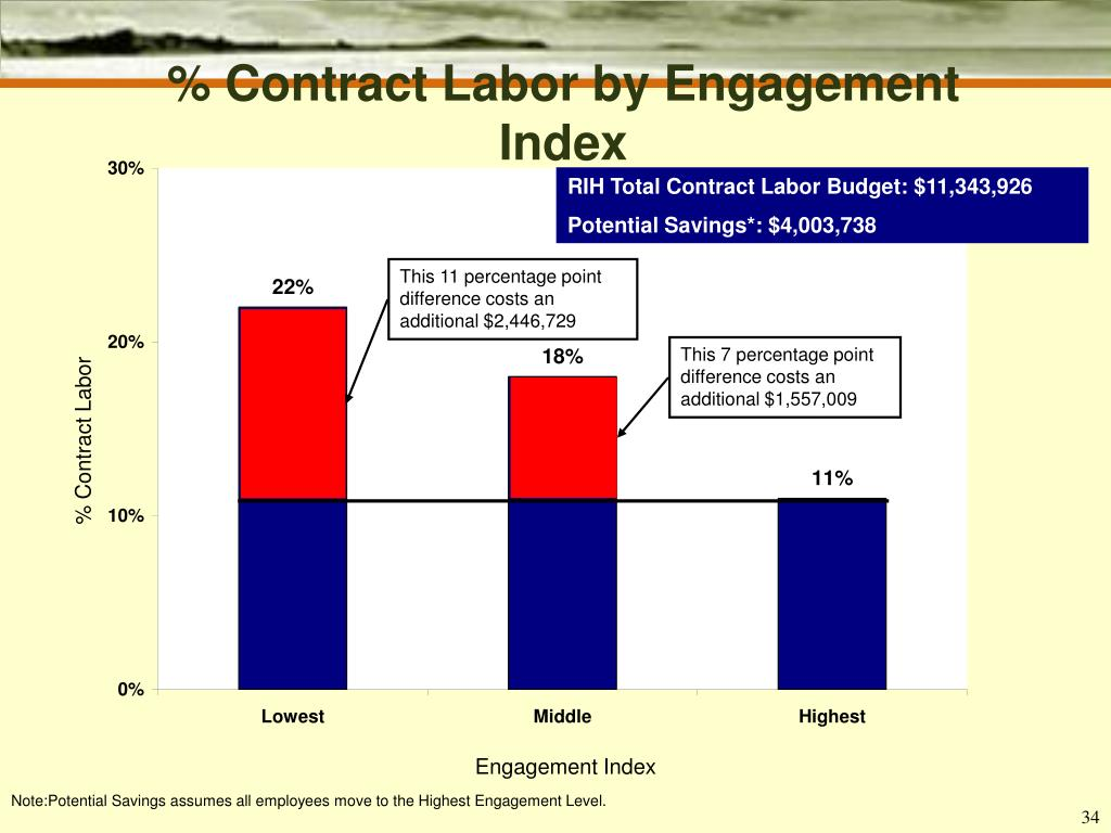 % Contract Labor by Engagement Index