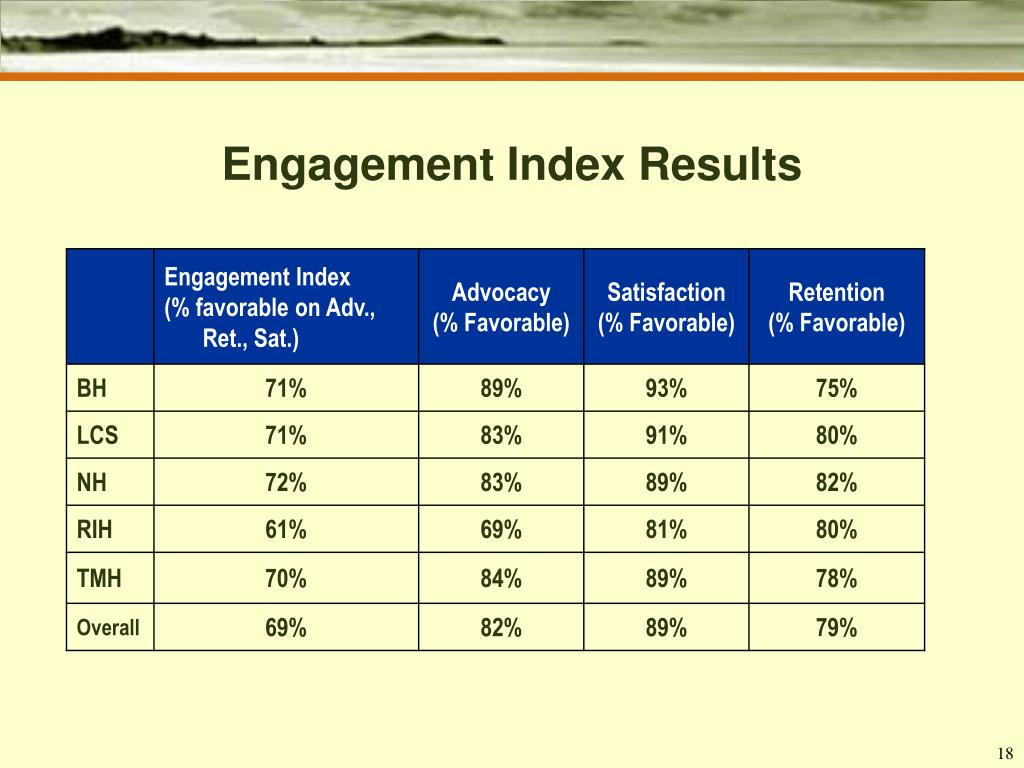 Engagement Index Results