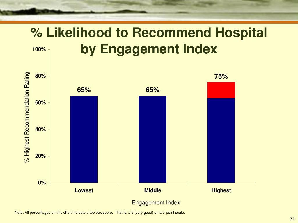 % Likelihood to Recommend Hospital
