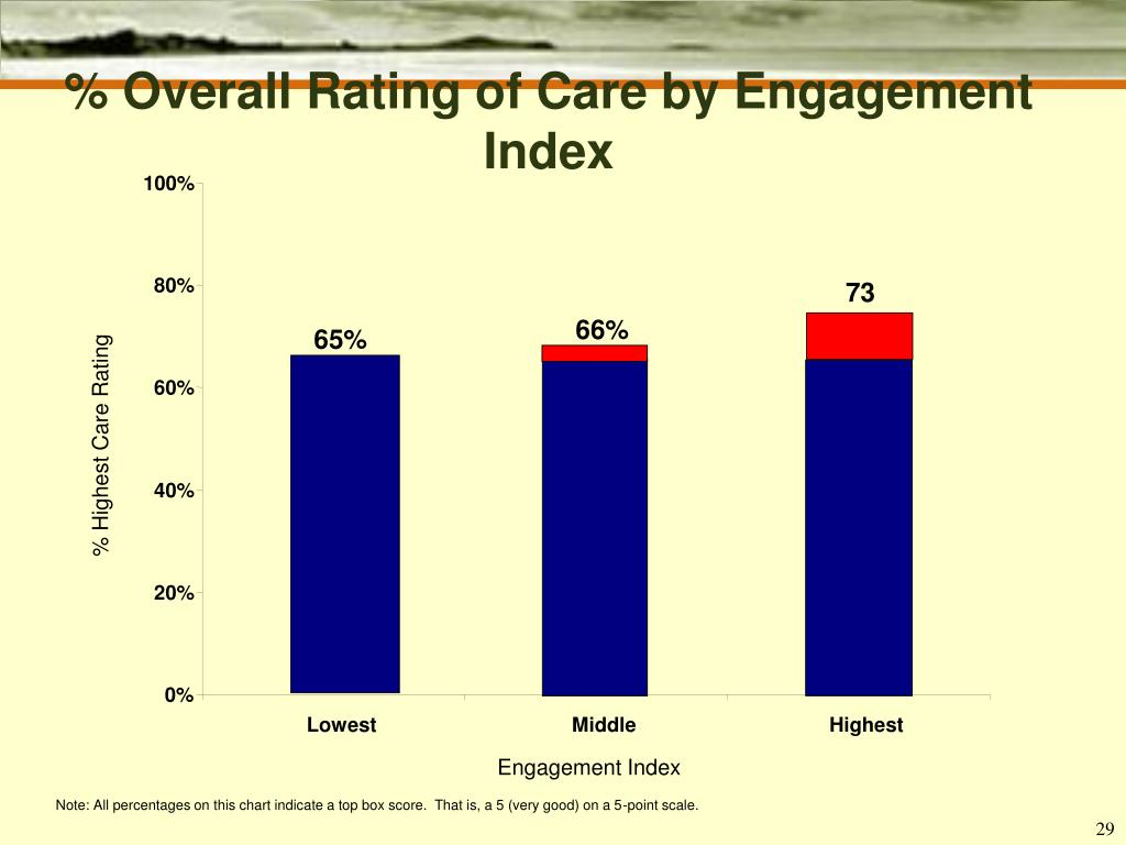 % Overall Rating of Care by Engagement Index