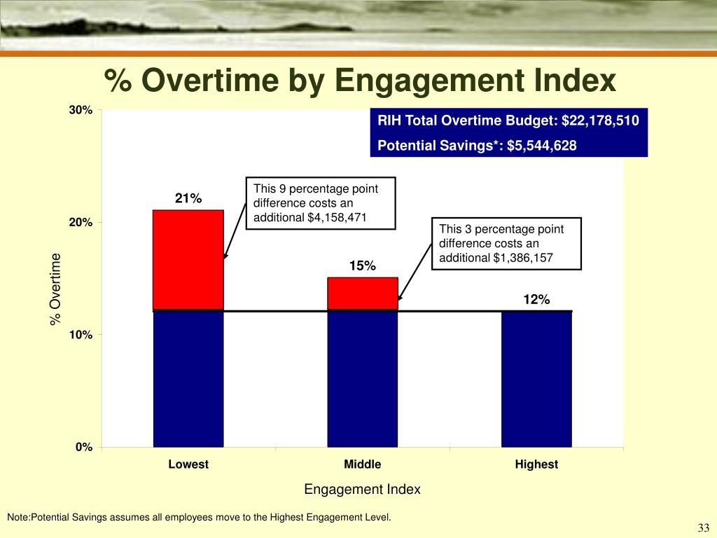 % Overtime by Engagement Index