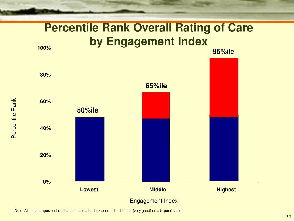 Percentile Rank Overall Rating of Care