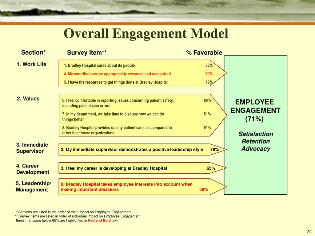 Overall Engagement Model