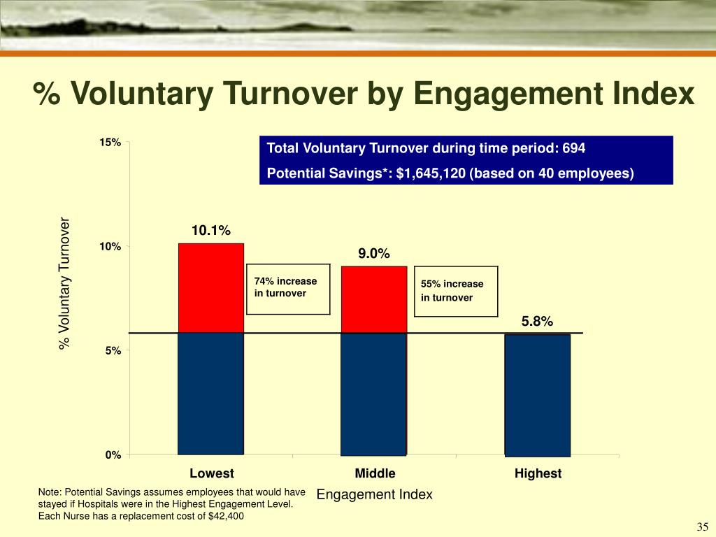 % Voluntary Turnover by Engagement Index