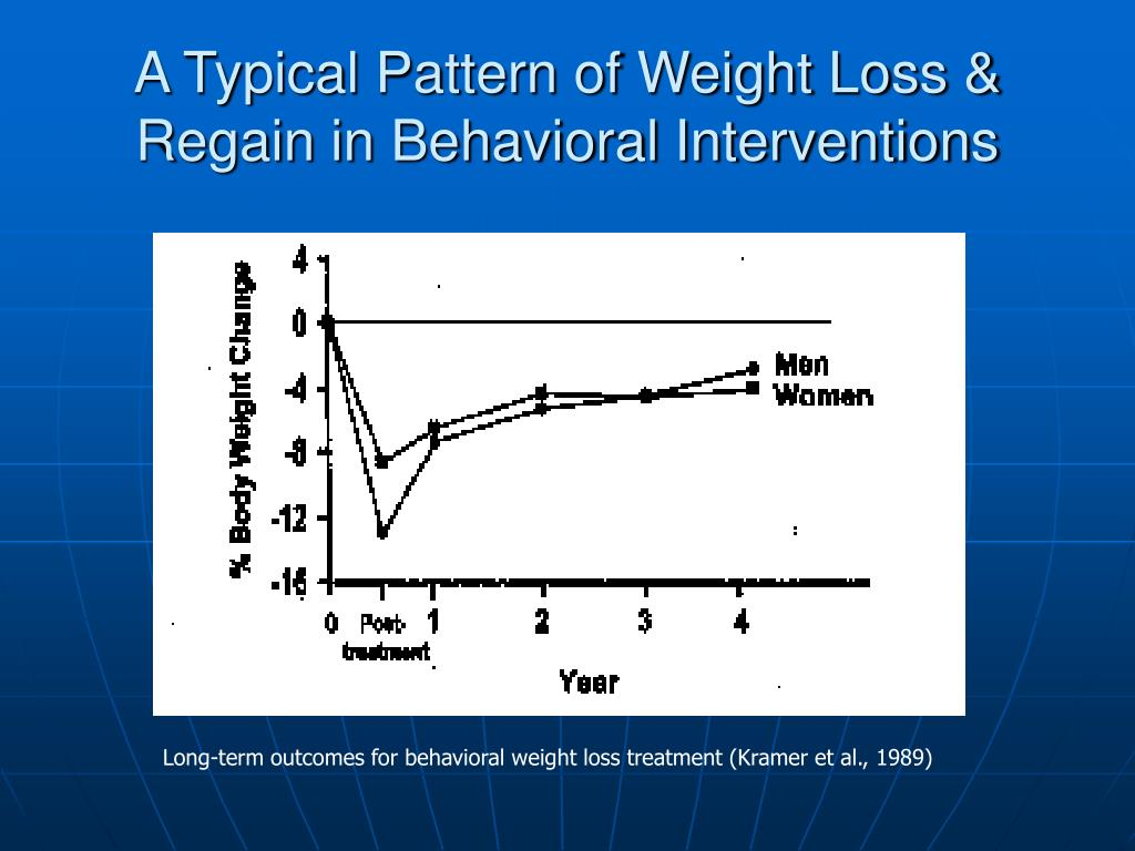 A Typical Pattern of Weight Loss & Regain in Behavioral Interventions