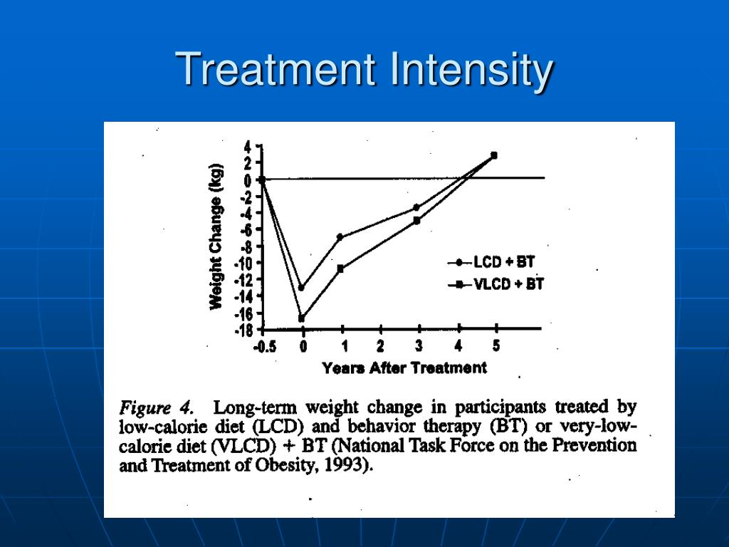 Treatment Intensity