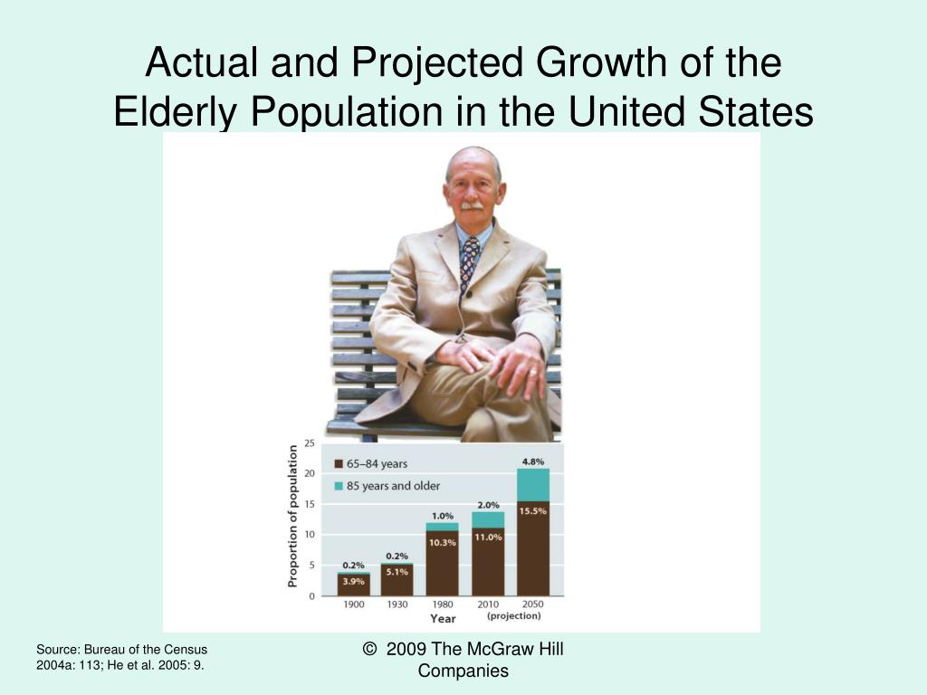Actual and Projected Growth of the