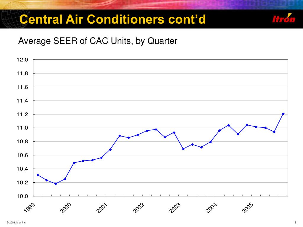 Central Air Conditioners cont'd