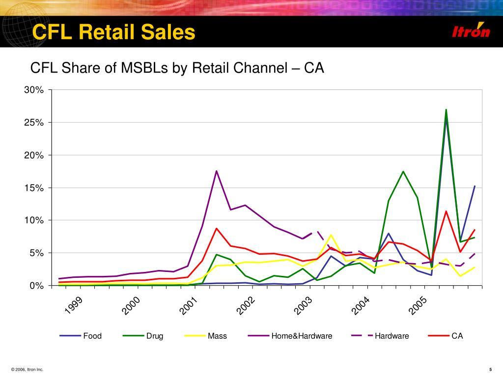 CFL Retail Sales