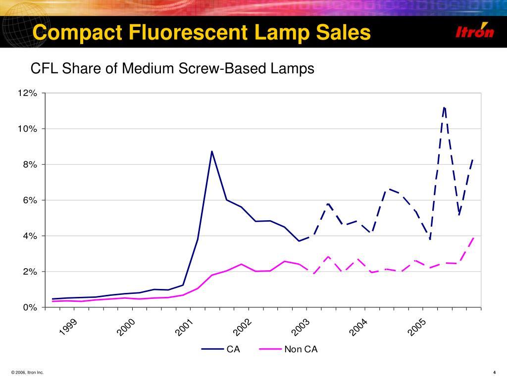 Compact Fluorescent Lamp Sales