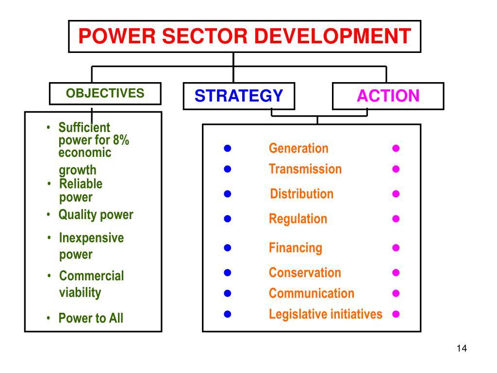 POWER SECTOR DEVELOPMENT