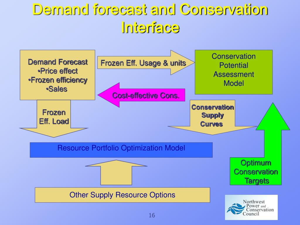 Demand forecast and Conservation Interface