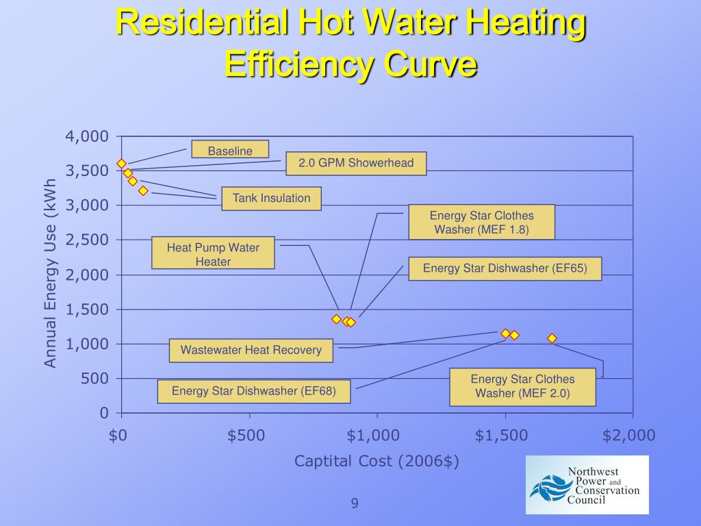 Residential Hot Water Heating Efficiency Curve