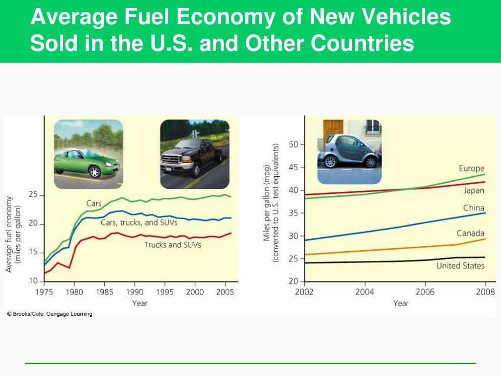Average Fuel Economy of New Vehicles Sold in the U.S. and Other Countries