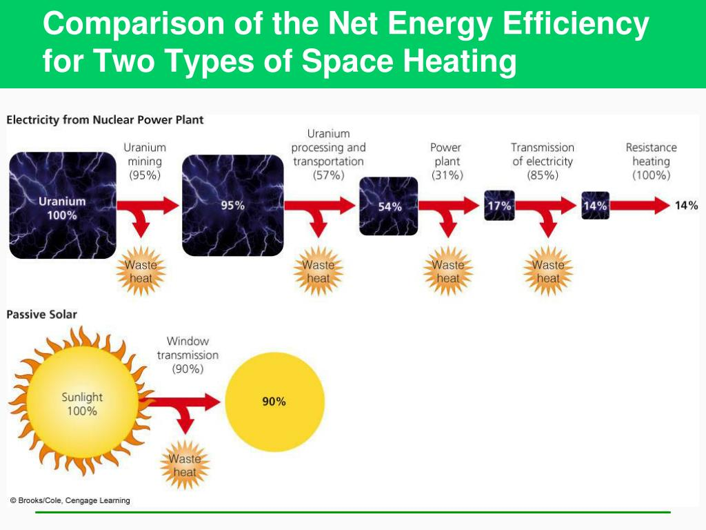 Comparison of the Net Energy Efficiency for Two Types of Space Heating