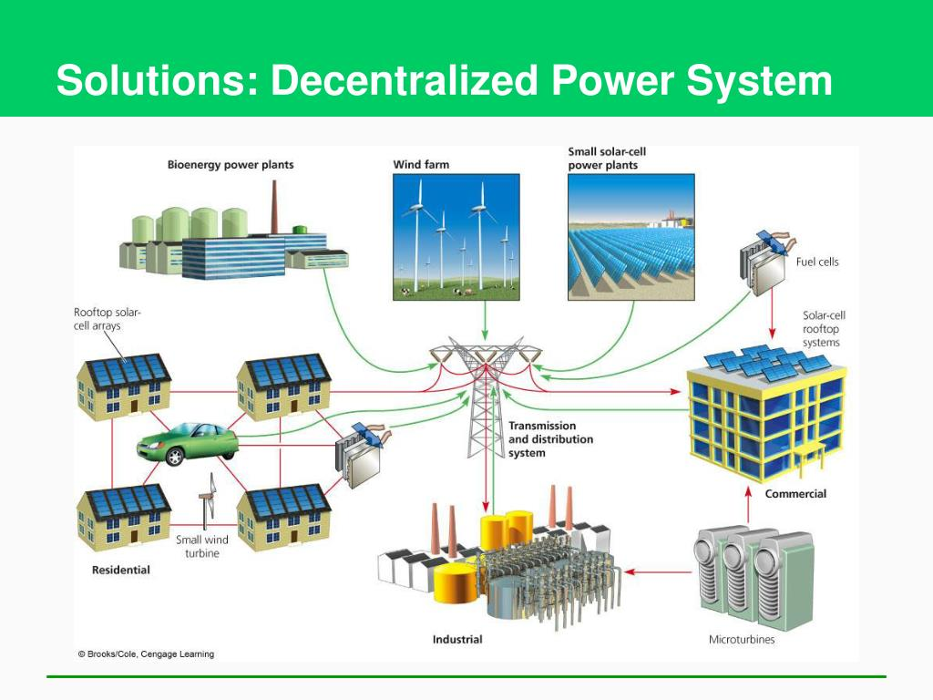 Solutions: Decentralized Power System