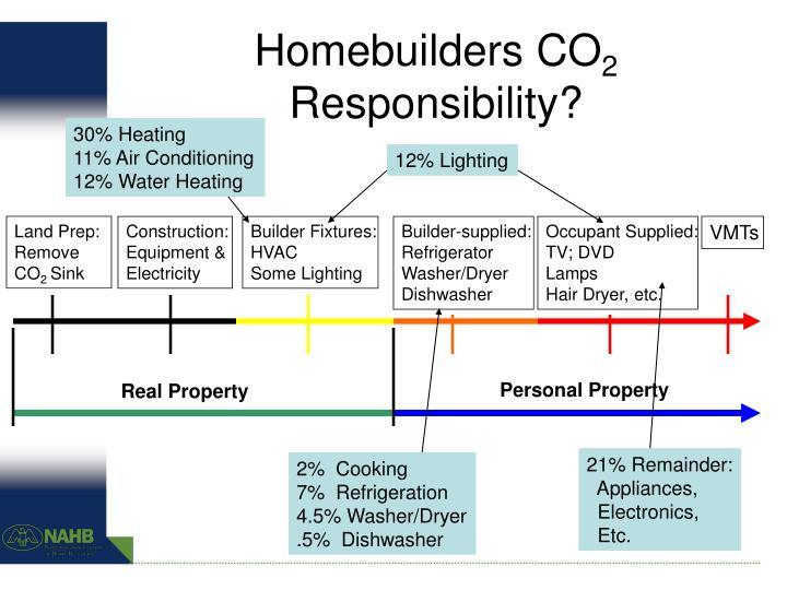 Homebuilders CO