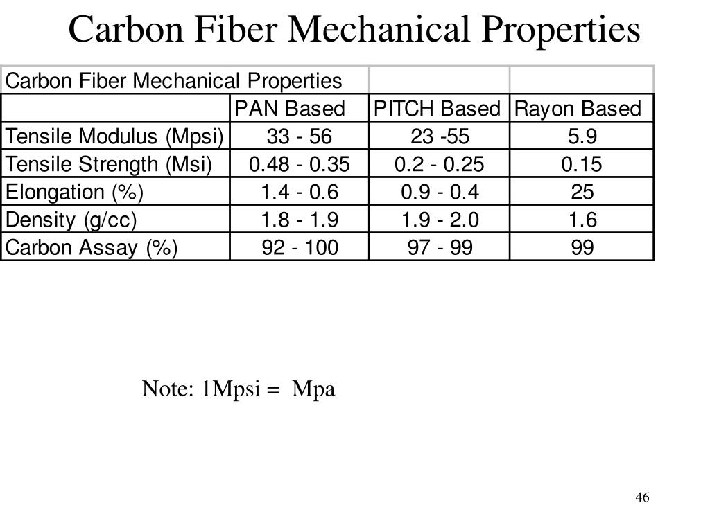 Carbon Fiber Mechanical Properties