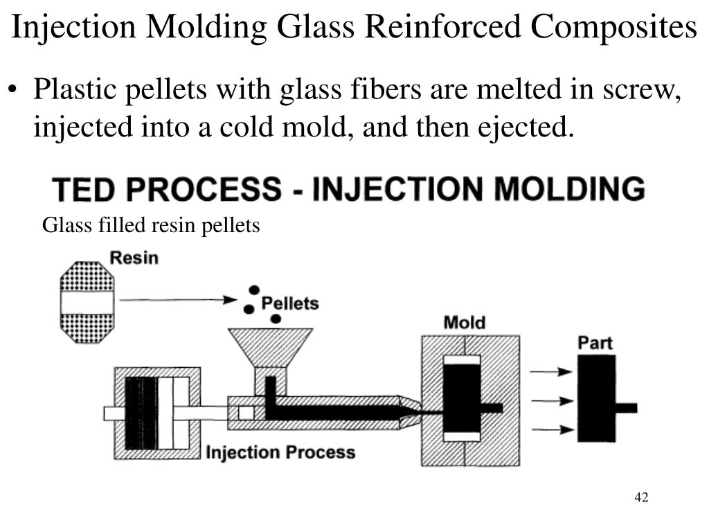Injection Molding Glass Reinforced Composites