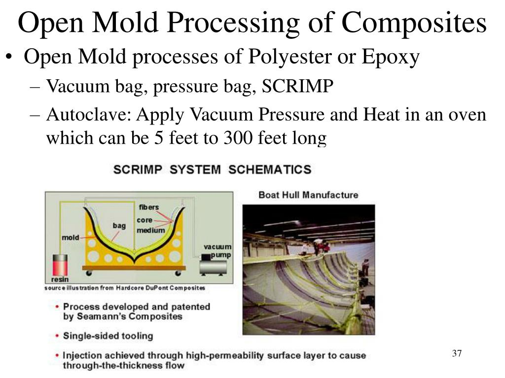 Open Mold Processing of Composites
