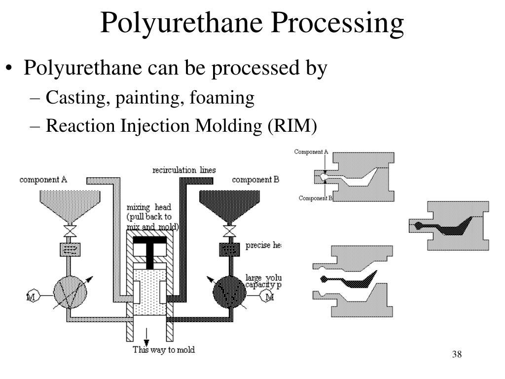 Polyurethane Processing