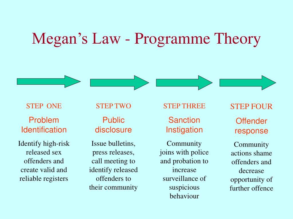 Megan's Law - Programme Theory