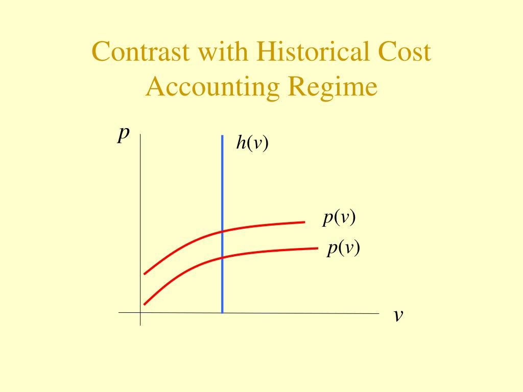 Contrast with Historical Cost