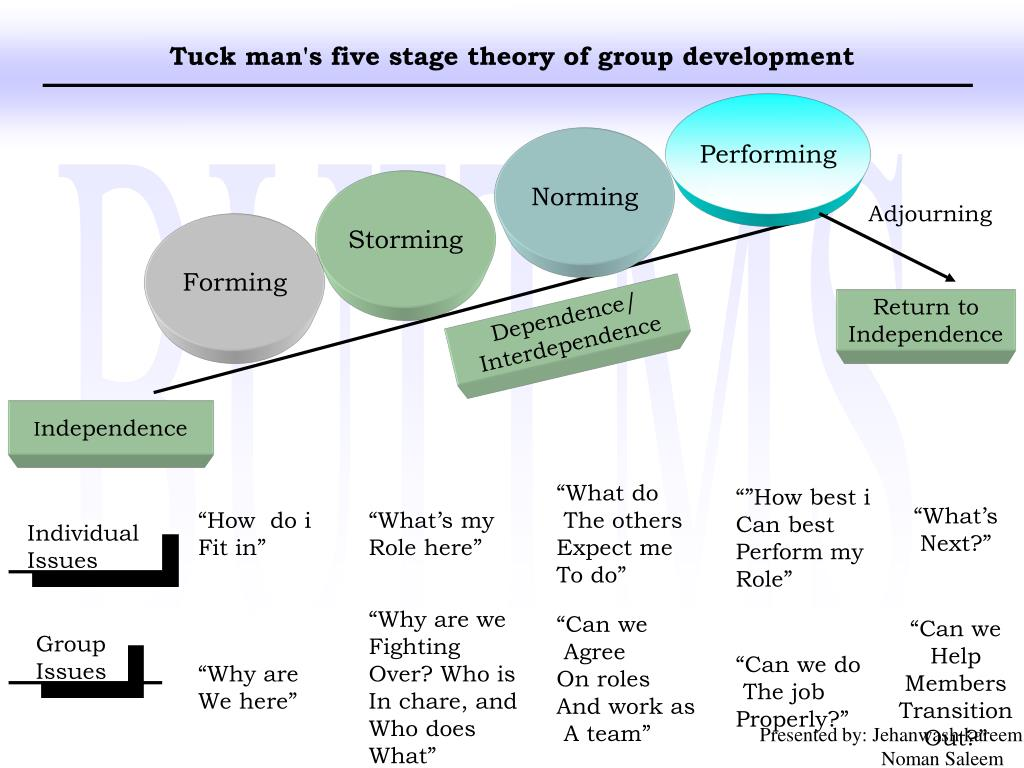 yales five stage developmental model Mgt350 ch 9 study play stages of group development models 1 the five-stage model- characterizes groups as proceeding through 5 distinct stages 2.