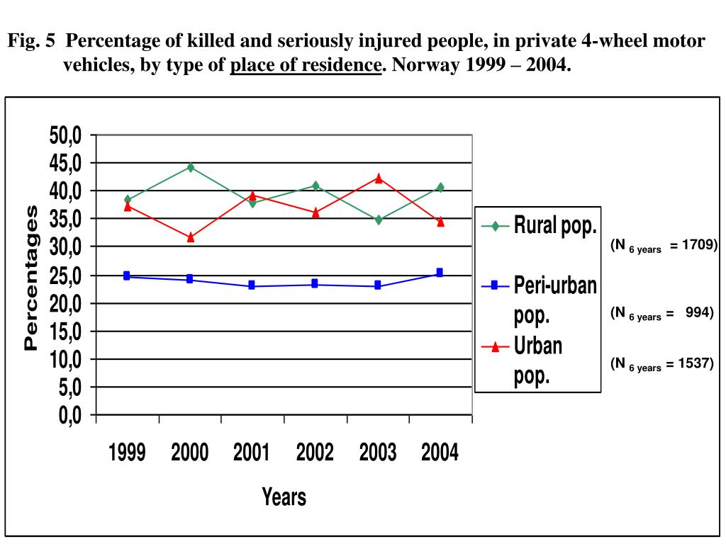 Fig. 5  Percentage of killed and seriously injured people, in private 4-wheel motor