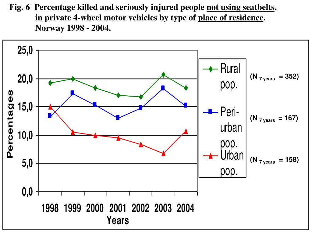 Fig. 6  Percentage killed and seriously injured people