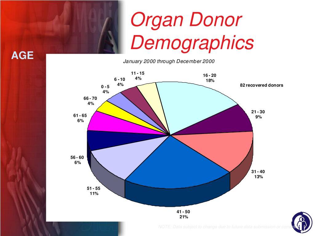 Organ Donor Demographics