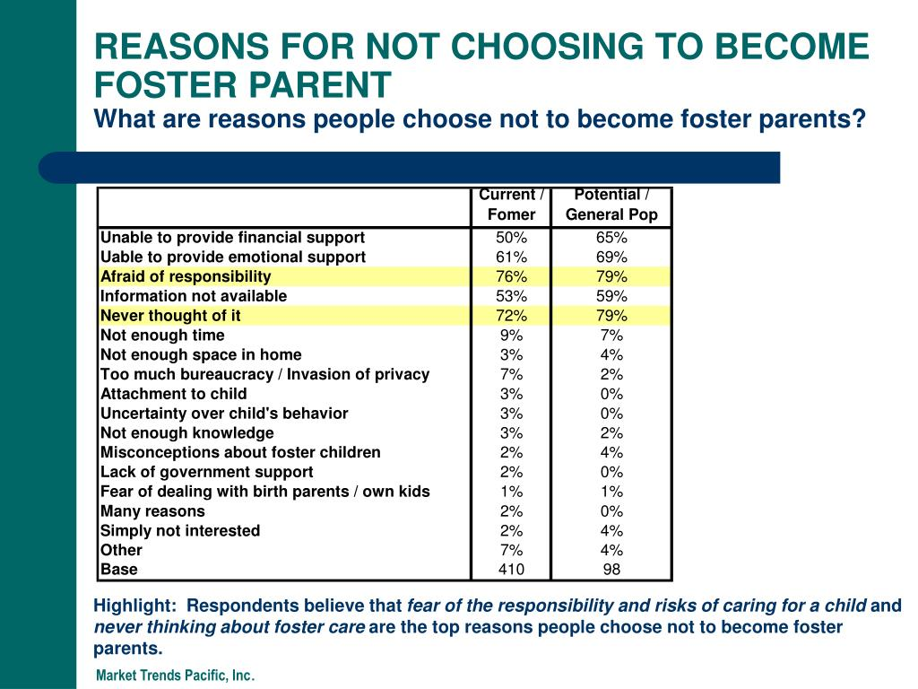 REASONS FOR NOT CHOOSING TO BECOME FOSTER PARENT