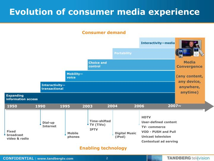 Evolution of consumer media experience