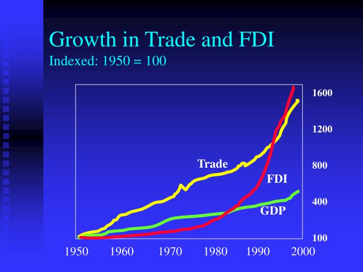Growth in trade and fdi indexed 1950 100