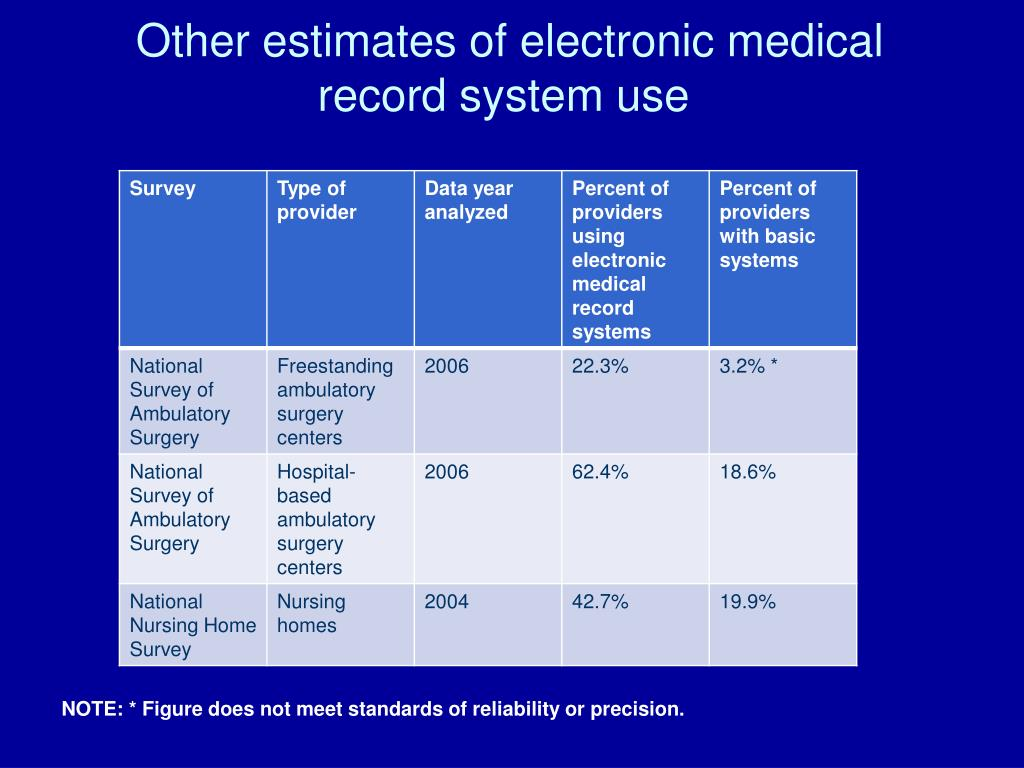 Other estimates of electronic medical record system use
