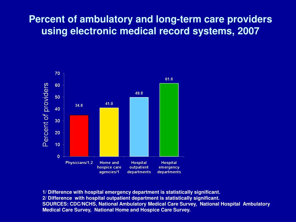 Percent of ambulatory and long-term care providers using electronic medical record systems, 2007