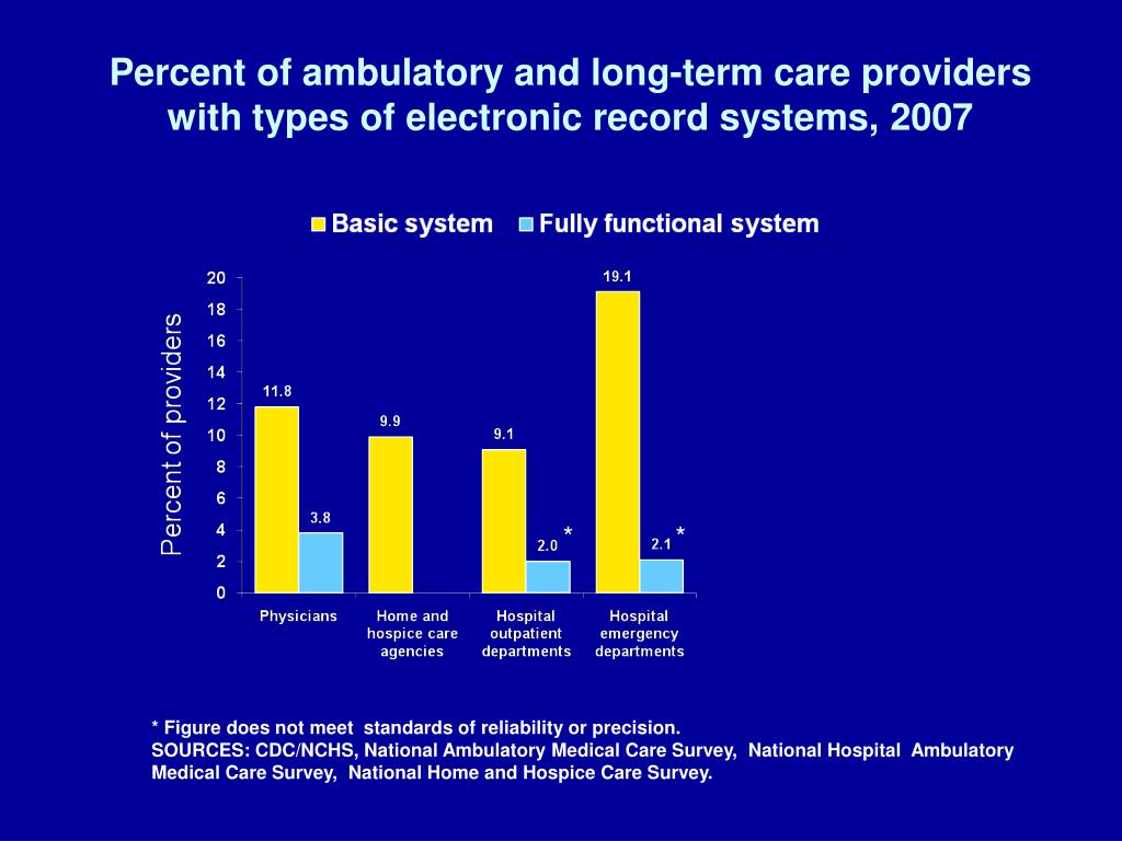 Percent of ambulatory and long-term care providers with types of electronic record systems, 2007