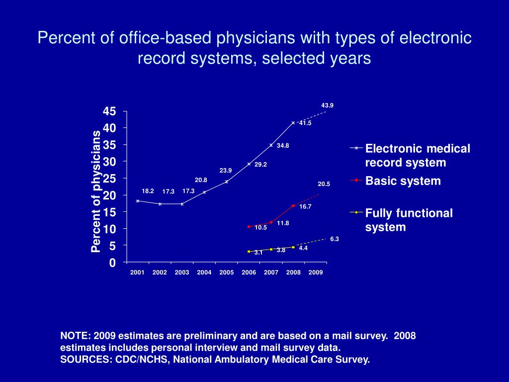 Percent of office-based physicians with types of electronic  record systems, selected years