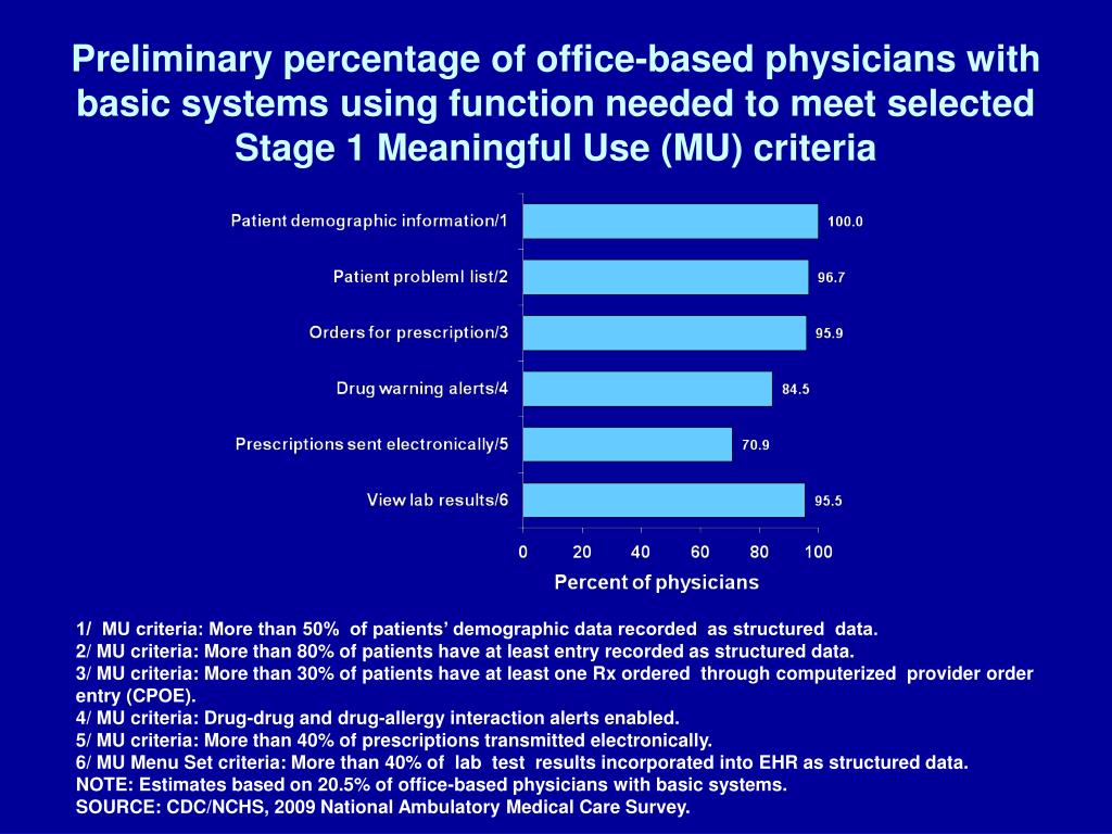 Preliminary percentage of office-based physicians with basic systems using function needed to meet selected Stage 1 Meaningful Use (MU) criteria