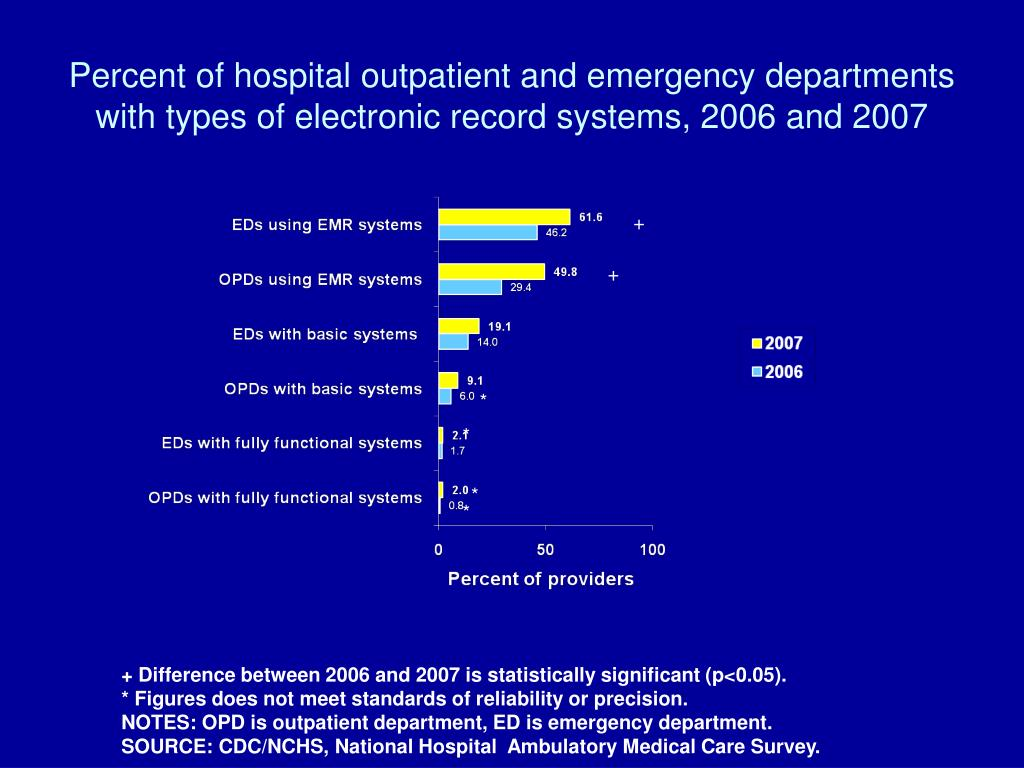 Percent of hospital outpatient and emergency departments with types of electronic record systems, 2006 and 2007