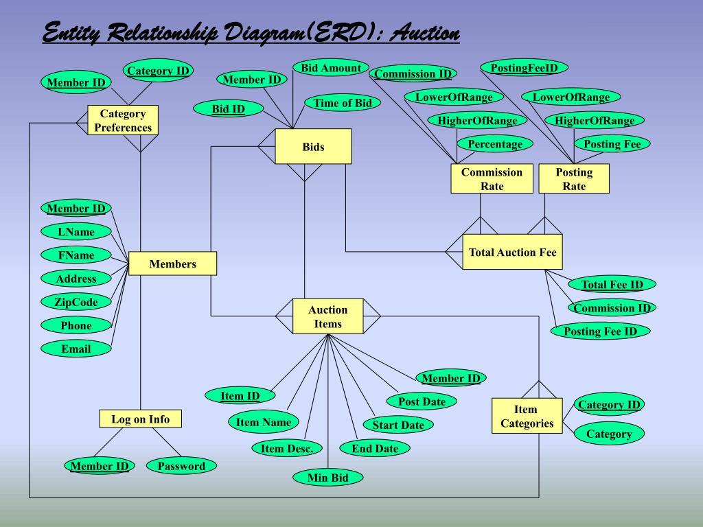 Entity Relationship Diagram(ERD): Auction