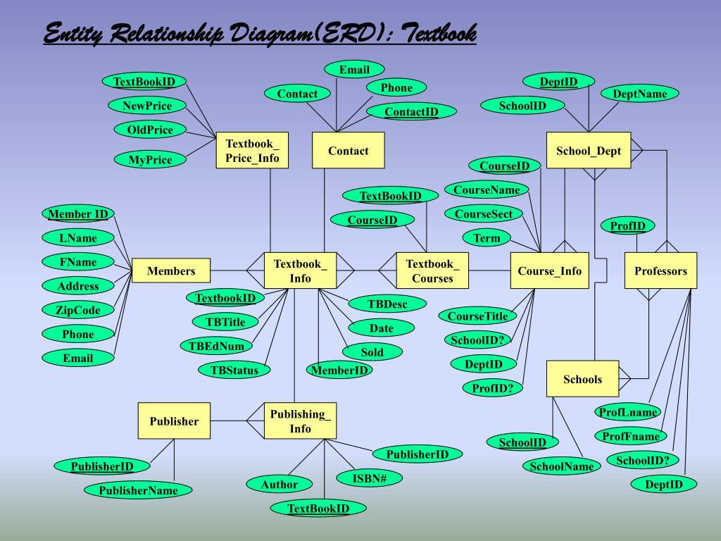 Entity Relationship Diagram(ERD): Textbook