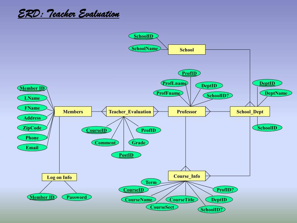 ERD: Teacher Evaluation
