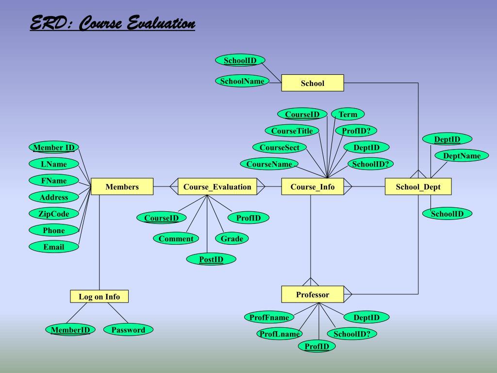 ERD: Course Evaluation