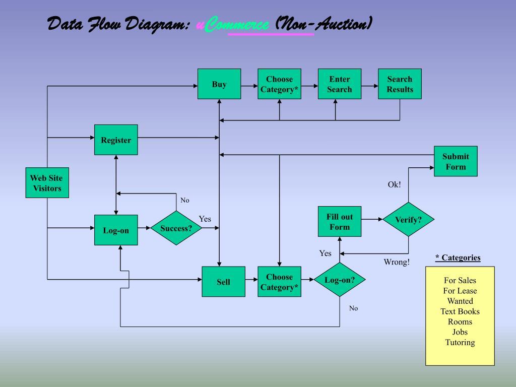 Data Flow Diagram: